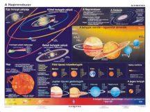 A Föld és a Naprendszer DUOl-160*120 cm-laminált,faléces