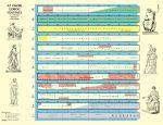Görög történeti áttekintés (iskolai falitabló) 100*70  cm - laminált, faléces