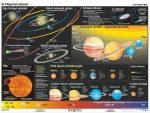 A Föld és a Naprendszer DUO falitérkép 160*120 cm - laminált, faléces