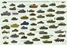 Páncélozott harcjárművek a magyar haderőben 1920–2016 125*85 cm - íves papír poszter