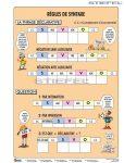 Régles de Syntaxe /Mondatszerkesztés/ FIXI-tanulói munkalap