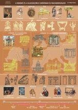 A rokokó és a klasszicizmus Európában és Magyarországon,  100*140 cm - laminált, faléces